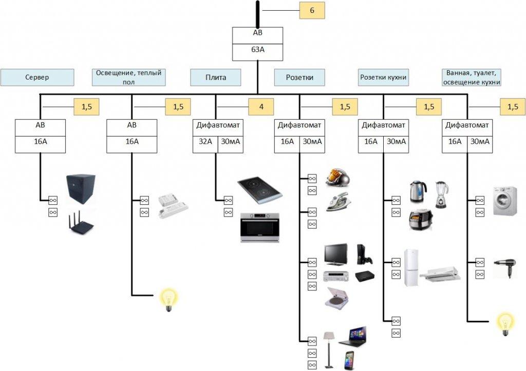 Примерная схема всех электроприборов кухни
