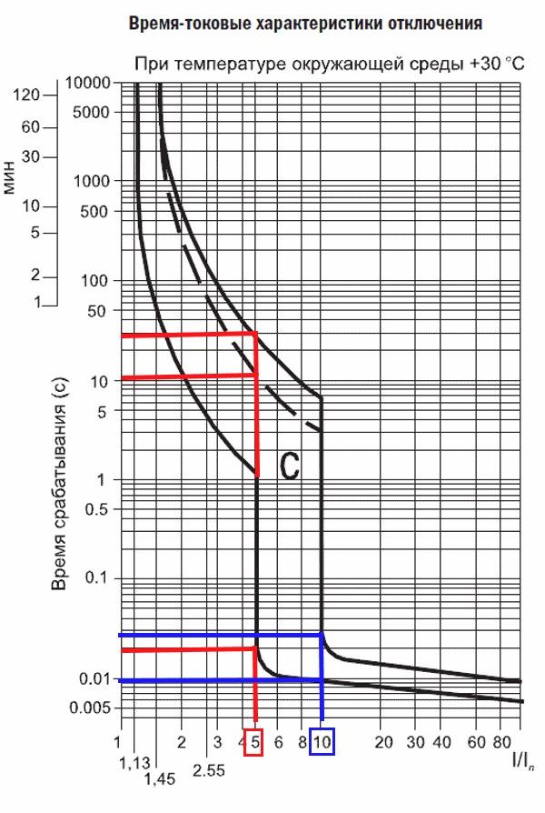Время-токовые-характеристики-для-группы-С.png