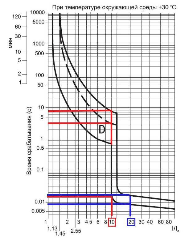 Время-токовые-характеристики-для-группы-D.jpg