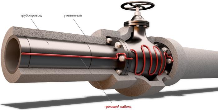 Обогрев труб. Защита от замерзания бытовых трубопроводов.