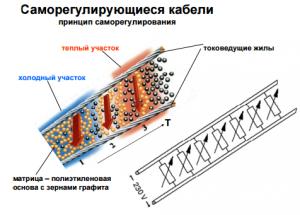 Принцип саморегулирования нагревательного кабеля