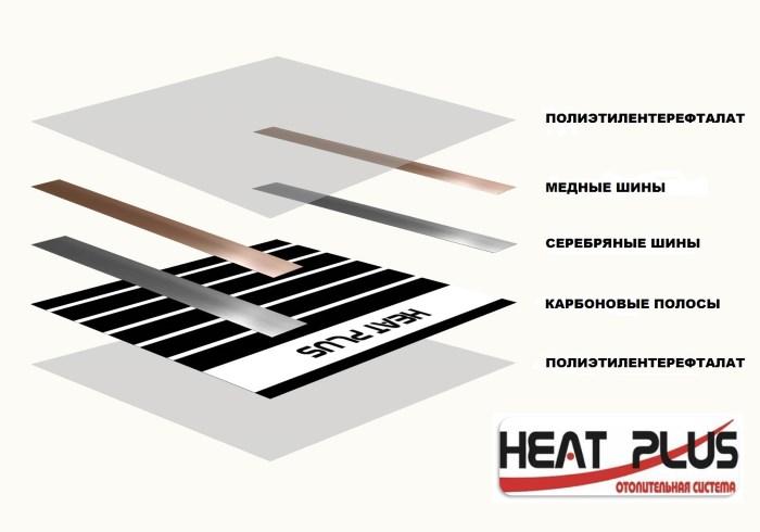 Инфракрасная плёнка Heat Plus Standart