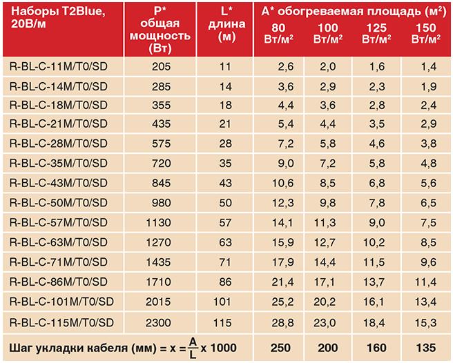 Повышенная мощность подогрева - Raychem T2Blue-20W